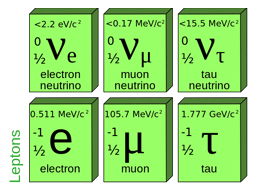 The Standard Model – 7.3 Part 1