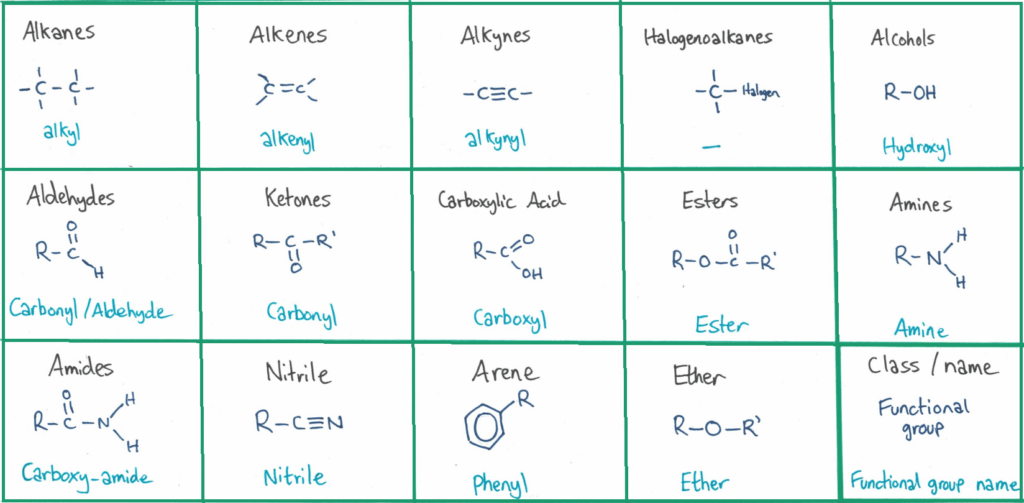 Functional groups (organic chem)