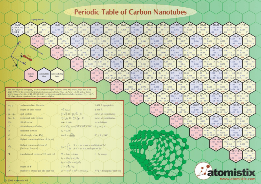 Periodic table of carbon nanotubes