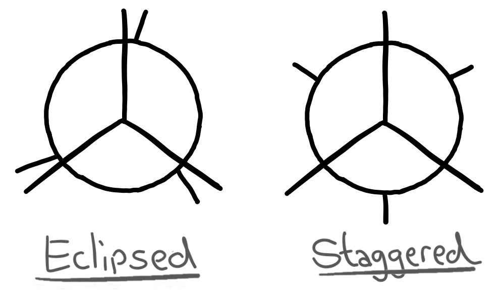 Eclipsed staggered diagrams